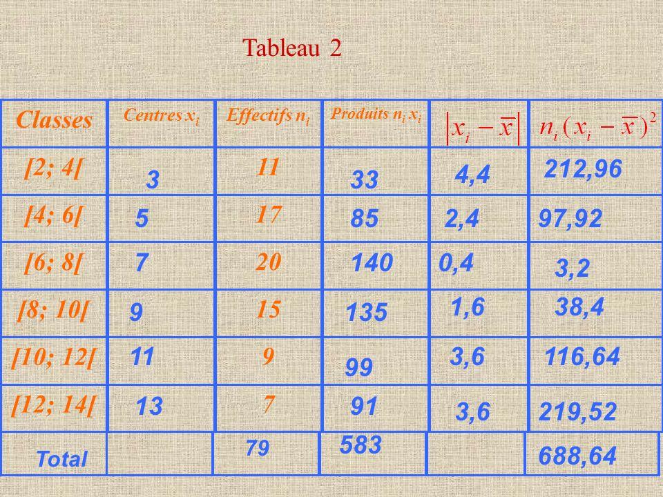 Tableau 2 Classes [2; 4[ 11 [4; 6[ 17 [6; 8[ 20 [8; 10[ 15 [10; 12[ 9